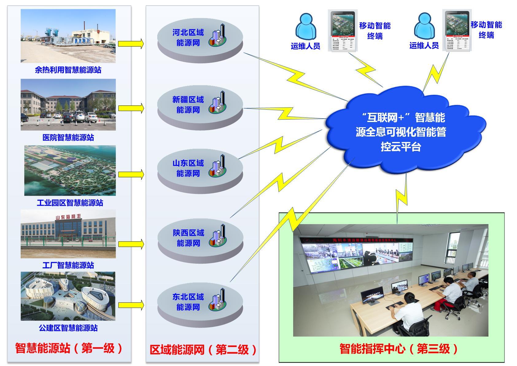 V2.0 海利丰网络结构图.jpg